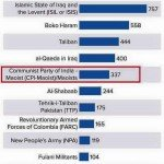 Communist Party of India (Marxist) in World's Top 5 Terrorist Groups
