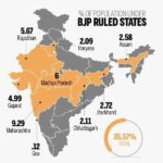 Congress-ruled states Vs BJP-ruled states