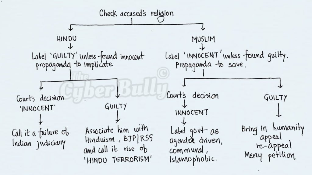 Flowchart for Media Trial in India